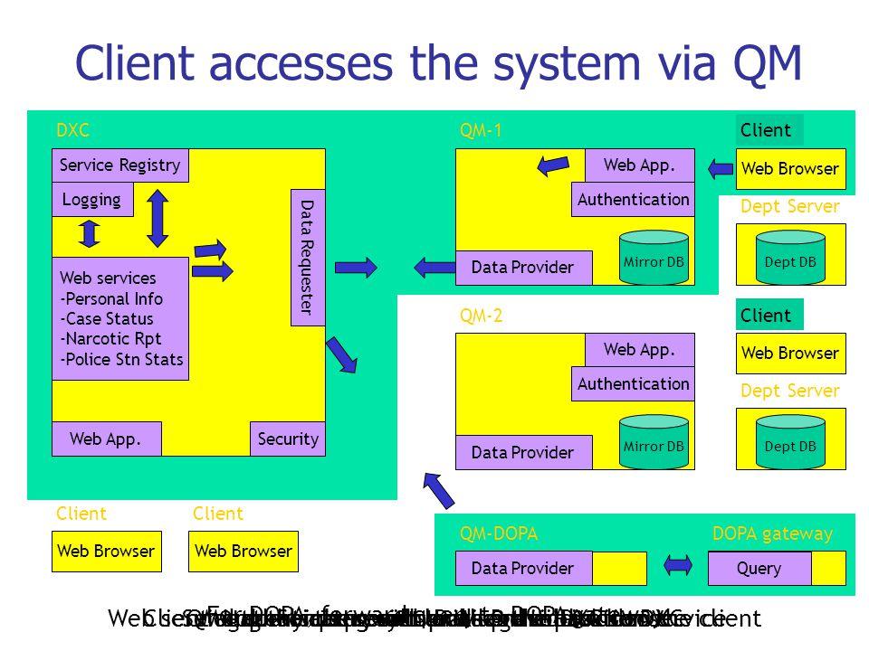 Client accesses the system via QM DXCQM-1 QM-DOPA Client Web App.