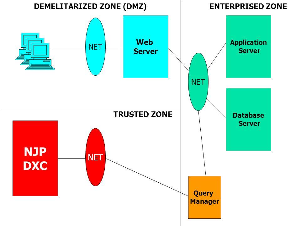 Web Server Application Server Database Server NET DEMELITARIZED ZONE (DMZ)ENTERPRISED ZONE NET NJP DXC Query Manager TRUSTED ZONE