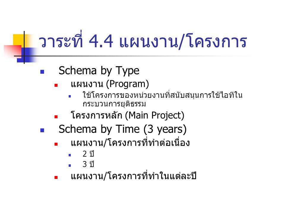วาระที่ 4.4 แผนงาน/โครงการ Schema by Type แผนงาน (Program) ใช้โครงการของหน่วยงานที่สนับสนุนการใช้ไอทีใน กระบวนการยุติธรรม โครงการหลัก (Main Project) Schema by Time (3 years) แผนงาน/โครงการที่ทำต่อเนื่อง 2 ปี 3 ปี แผนงาน/โครงการที่ทำในแต่ละปี