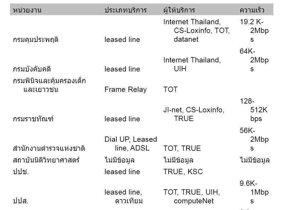 หน่วยงานประเภทบริการผู้ให้บริการความเร็ว กรมคุมประพฤติ leased line Internet Thailand, CS-Loxinfo, TOT, datanet 19.2 K- 2Mbp s กรมบังคับคดี leased line Internet Thailand, UIH 64K- 2Mbp s กรมพินิจและคุ้มครองเด็ก และเยาวชน Frame RelayTOT กรมราชทัณฑ์ leased line JI-net, CS-Loxinfo, TRUE 128- 512K bps สำนักงานตำรวจแห่งชาติ Dial UP, Leased line, ADSLTOT, TRUE 56K- 2Mbp s สถาบันนิติวิทยาศาสตร์ไม่มีข้อมูล ปปช.