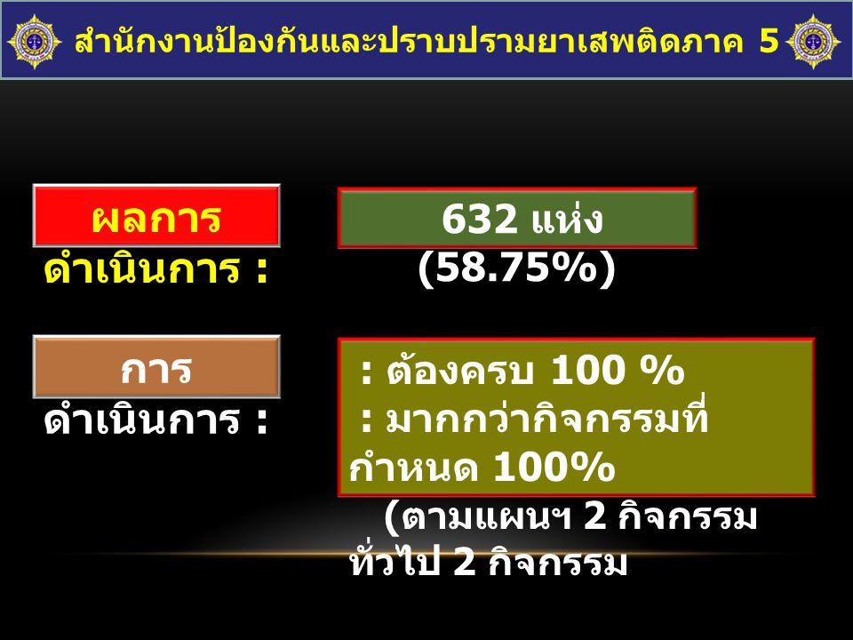 ผลการ ดำเนินการ : 632 แห่ง (58.75%) การ ดำเนินการ : : ต้องครบ 100 % : มากกว่ากิจกรรมที่ กำหนด 100% ( ตามแผนฯ 2 กิจกรรม ทั่วไป 2 กิจกรรม