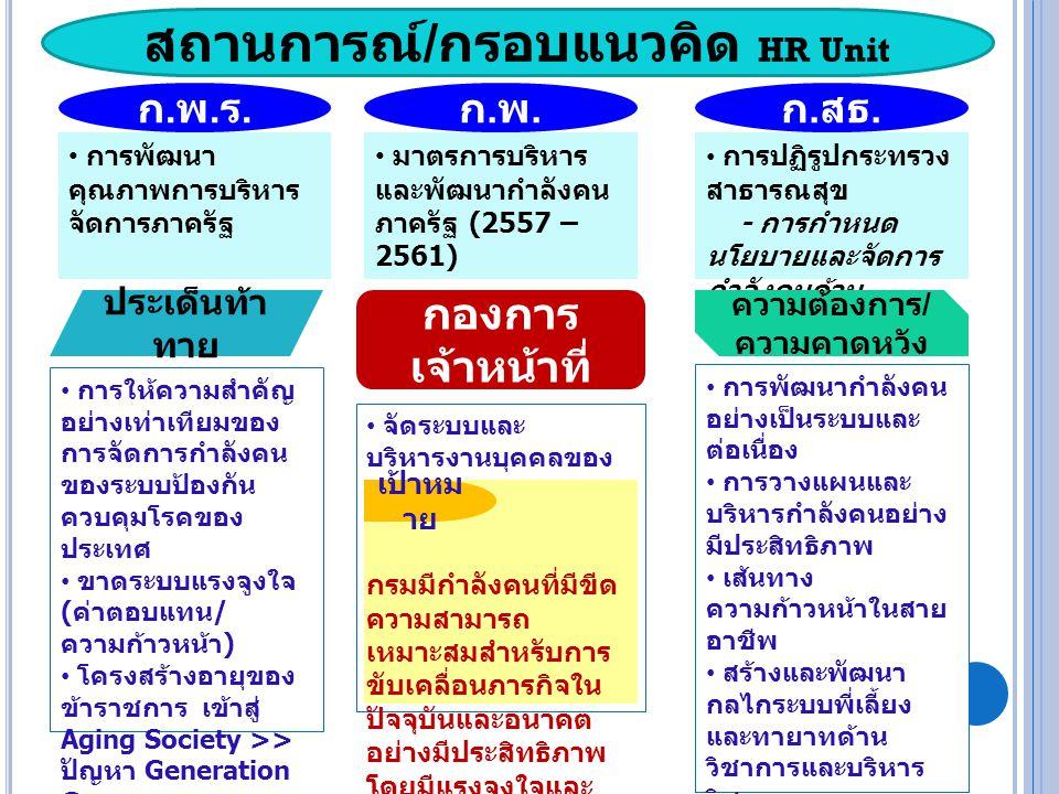 ก.พ.ร.ก.พ.ร. ก.พ.ก.พ. ก. สธ. การพัฒนา คุณภาพการบริหาร จัดการภาครัฐ มาตรการบริหาร และพัฒนากำลังคน ภาครัฐ (2557 – 2561) การปฏิรูปกระทรวง สาธารณสุข - การ
