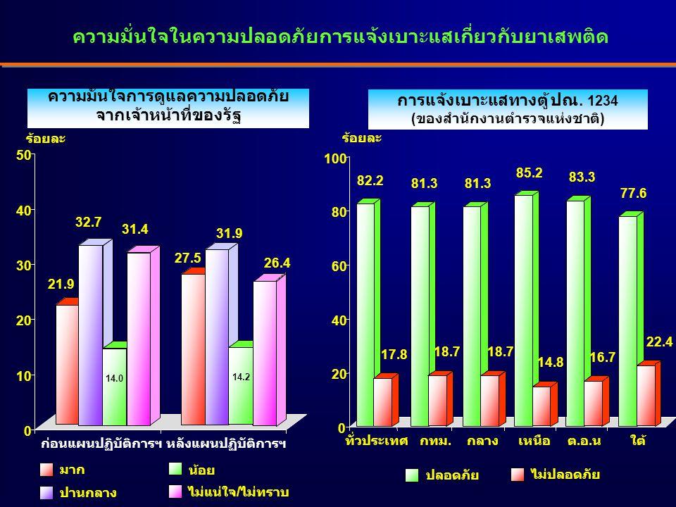ปลอดภัย ไม่ปลอดภัย ความมั่นใจในความปลอดภัยการแจ้งเบาะแสเกี่ยวกับยาเสพติด การแจ้งเบาะแสทางตู้ ปณ. 1234 (ของสำนักงานตำรวจแห่งชาติ) 82.2 17.8 81.3 18.7 8