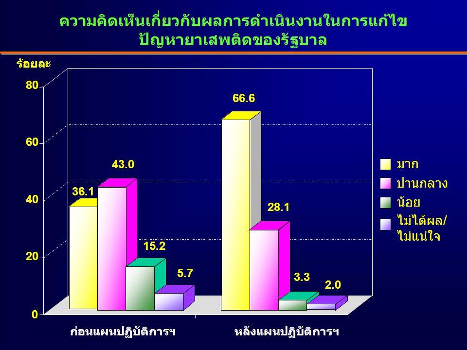 ความคิดเห็นเกี่ยวกับผลการดำเนินงานในการแก้ไข ปัญหายาเสพติดของรัฐบาล 36.1 43.0 15.2 5.7 66.6 28.1 3.3 2.0 0 20 40 60 80 มาก ปานกลาง น้อย ไม่ได้ผล/ ไม่แน่ใจ ร้อยละ ก่อนแผนปฏิบัติการฯหลังแผนปฏิบัติการฯ