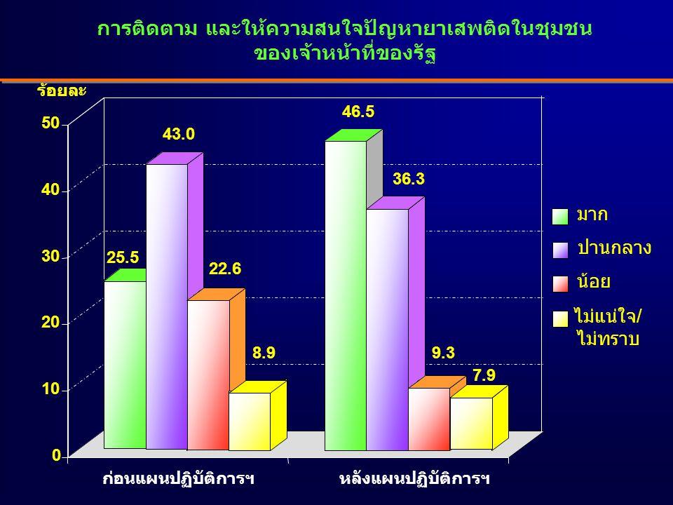 การติดตาม และให้ความสนใจปัญหายาเสพติดในชุมชน ของเจ้าหน้าที่ของรัฐ 25.5 43.0 22.6 8.9 46.5 36.3 9.3 7.9 0 10 20 30 40 50 มาก ปานกลาง น้อย ไม่แน่ใจ/ ไม่ทราบ ร้อยละ ก่อนแผนปฏิบัติการฯหลังแผนปฏิบัติการฯ