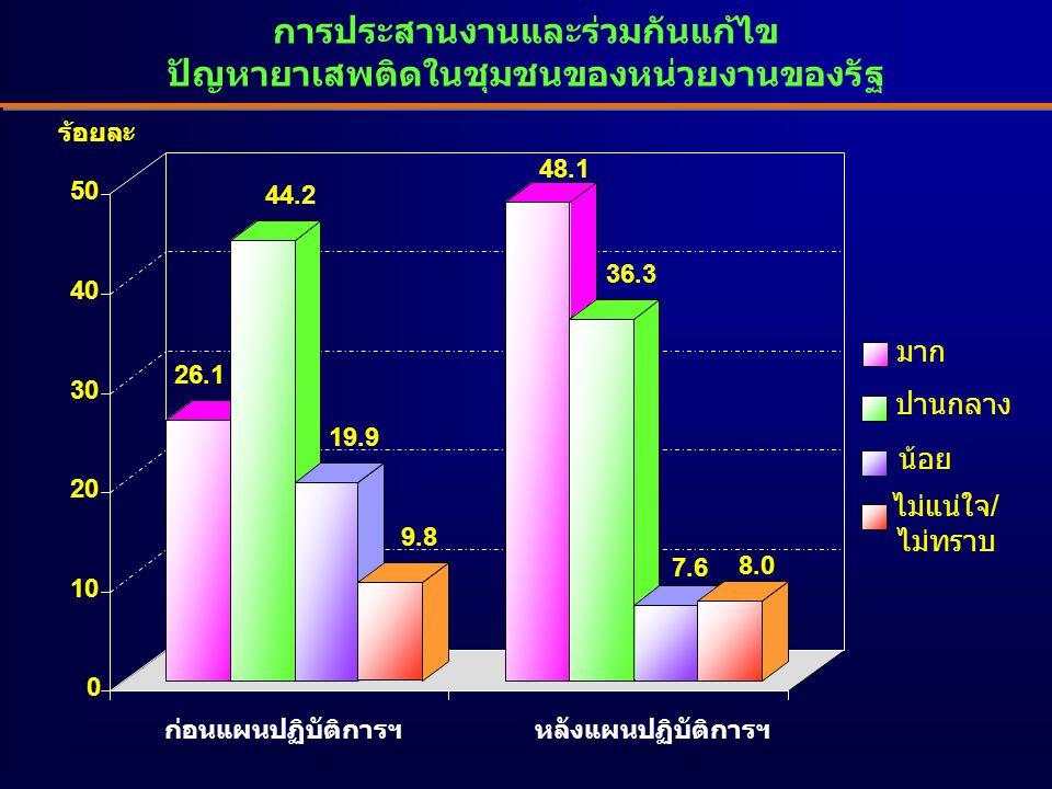 การประสานงานและร่วมกันแก้ไข ปัญหายาเสพติดในชุมชนของหน่วยงานของรัฐ 26.1 44.2 19.9 9.8 48.1 36.3 7.6 8.0 0 10 20 30 40 50 มาก ปานกลาง น้อย ไม่แน่ใจ/ ไม่ทราบ ร้อยละ ก่อนแผนปฏิบัติการฯหลังแผนปฏิบัติการฯ
