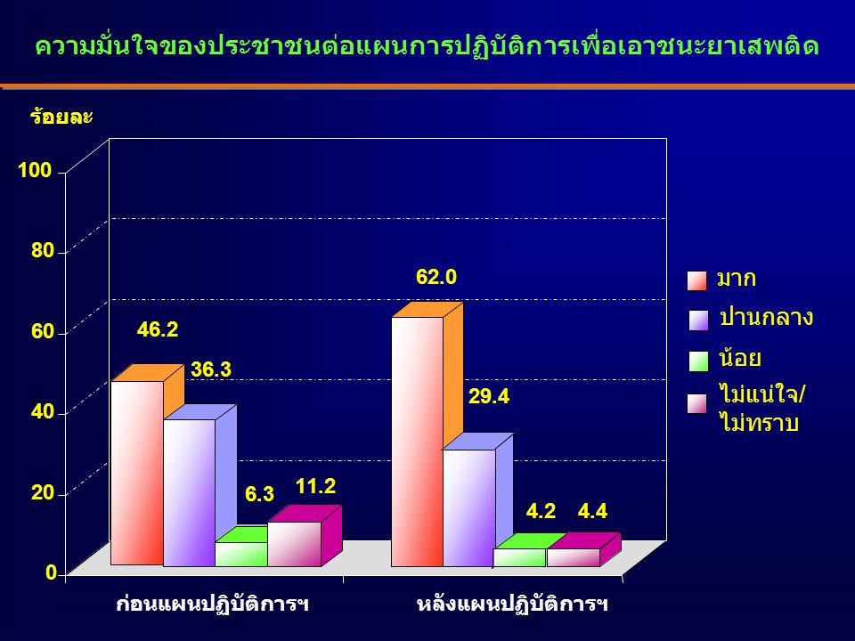 ความมั่นใจของประชาชนต่อแผนการปฏิบัติการเพื่อเอาชนะยาเสพติด 46.2 36.3 6.3 11.2 62.0 29.4 4.2 4.4 0 20 40 60 80 100 มาก ปานกลาง น้อย ไม่แน่ใจ/ ไม่ทราบ ร้อยละ ก่อนแผนปฏิบัติการฯหลังแผนปฏิบัติการฯ