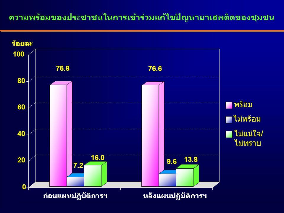ความพร้อมของประชาชนในการเข้าร่วมแก้ไขปัญหายาเสพติดของชุมชน 76.8 7.2 16.0 76.6 9.6 13.8 0 20 40 60 80 100 พร้อม ไม่พร้อม ไม่แน่ใจ/ ไม่ทราบ ร้อยละ ก่อนแผนปฏิบัติการฯหลังแผนปฏิบัติการฯ