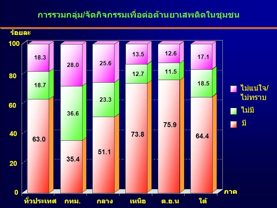 การรวมกลุ่ม/จัดกิจกรรมเพื่อต่อต้านยาเสพติดในชุมชน 63.0 18.7 18.3 35.4 36.6 28.0 51.1 23.3 25.6 73.8 12.7 13.5 75.9 11.5 12.6 64.4 18.5 17.1 ทั่วประเทศกทม.กลางเหนือต.อ.นใต้ ไม่แน่ใจ/ ไม่ทราบ ไม่มี มี 0 20 40 60 80 100 ร้อยละ ภาค