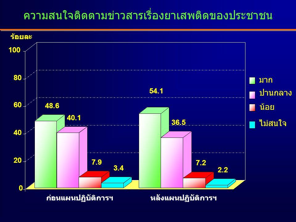 ความสนใจติดตามข่าวสารเรื่องยาเสพติดของประชาชน 48.6 40.1 7.9 3.4 54.1 36.5 7.2 2.2 0 20 40 60 80 100 ก่อนแผนปฏิบัติการฯหลังแผนปฏิบัติการฯ มาก ปานกลาง น