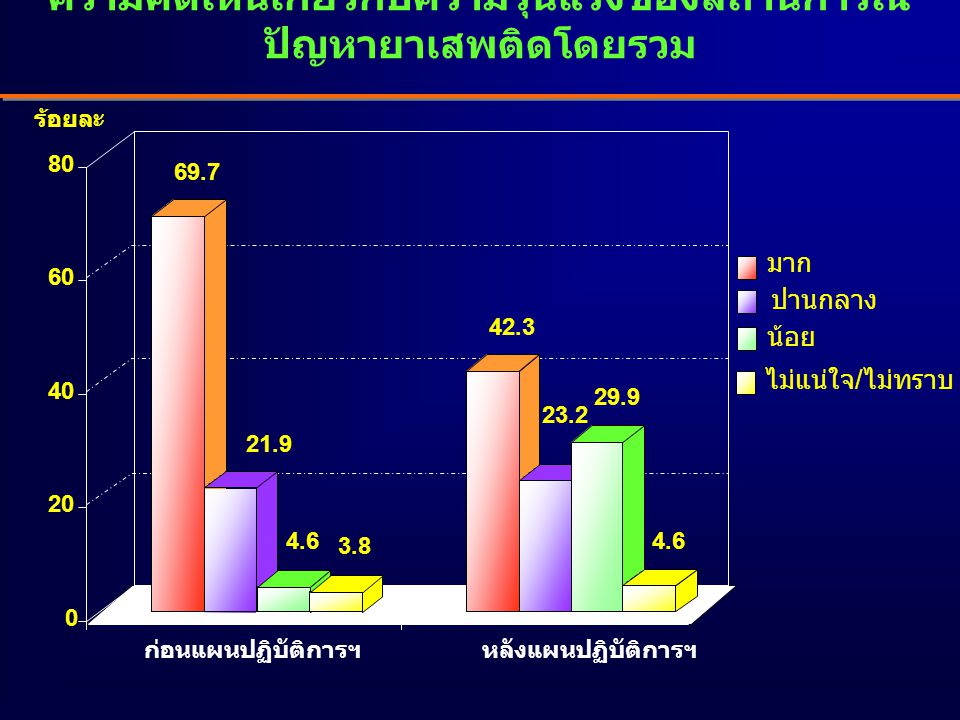 69.7 21.9 4.6 3.8 42.3 23.2 29.9 4.6 0 20 40 60 80 มาก ปานกลาง น้อย ไม่แน่ใจ/ไม่ทราบ ร้อยละ ก่อนแผนปฏิบัติการฯหลังแผนปฏิบัติการฯ ความคิดเห็นเกี่ยวกับความรุนแรงของสถานการณ์ ปัญหายาเสพติดโดยรวม
