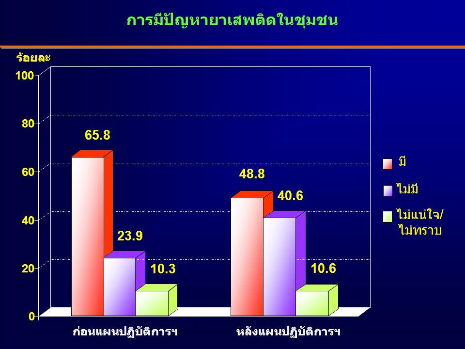 การมีปัญหายาเสพติดในชุมชน 65.8 23.9 10.3 48.8 40.6 10.6 0 20 40 60 80 100 มี ไม่มี ไม่แน่ใจ/ ไม่ทราบ ร้อยละ ก่อนแผนปฏิบัติการฯหลังแผนปฏิบัติการฯ