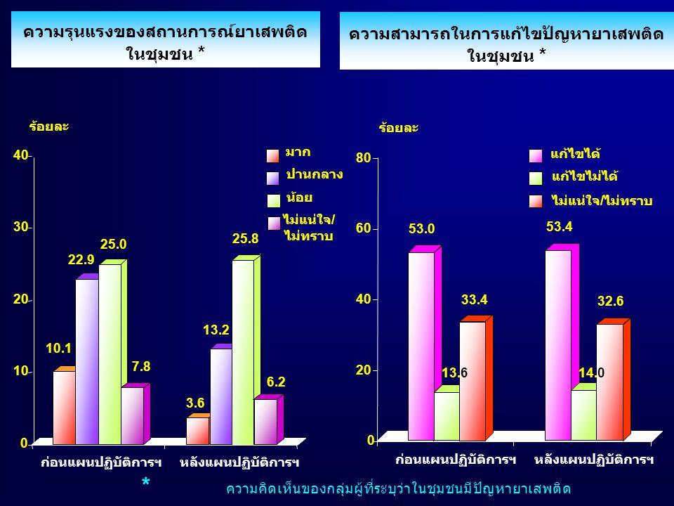 ความรุนแรงของสถานการณ์ยาเสพติด ในชุมชน * ความสามารถในการแก้ไขปัญหายาเสพติด ในชุมชน * 10.1 22.9 25.0 7.8 3.6 13.2 25.8 6.2 53.0 13.6 33.4 53.4 14.0 32.6 แก้ไขได้ แก้ไขไม่ได้ ไม่แน่ใจ/ไม่ทราบ มาก ปานกลาง น้อย ไม่แน่ใจ/ ไม่ทราบ ก่อนแผนปฏิบัติการฯหลังแผนปฏิบัติการฯ ก่อนแผนปฏิบัติการฯหลังแผนปฏิบัติการฯ * ความคิดเห็นของกลุ่มผู้ที่ระบุว่าในชุมชนมีปัญหายาเสพติด 0 10 20 30 40 0 20 40 60 80 ร้อยละ