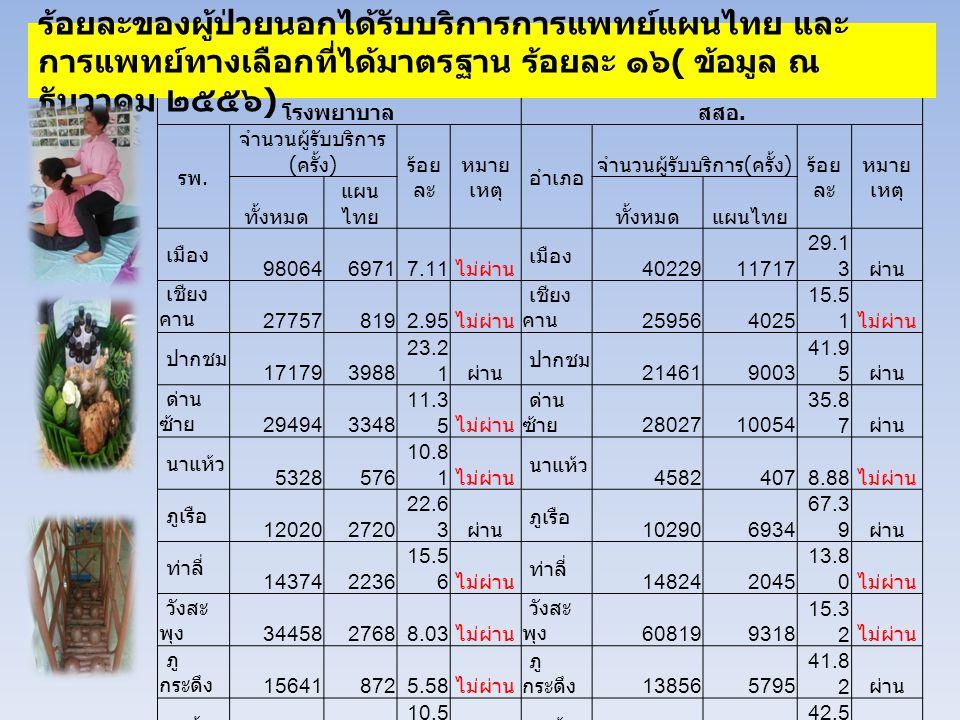 โรงพยาบาลสสอ. รพ. จำนวนผู้รับบริการ ( ครั้ง ) ร้อย ละ หมาย เหตุ อำเภอ จำนวนผู้รับบริการ ( ครั้ง ) ร้อย ละ หมาย เหตุ ทั้งหมด แผน ไทยทั้งหมดแผนไทย เมือง