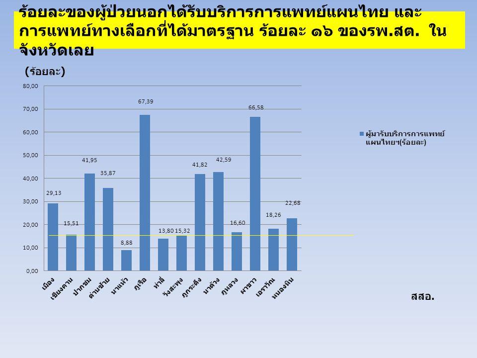 ร้อยละของผู้ป่วยนอกได้รับบริการการแพทย์แผนไทย และ การแพทย์ทางเลือกที่ได้มาตรฐาน ร้อยละ ๑๖ ของรพ. สต. ใน จังหวัดเลย