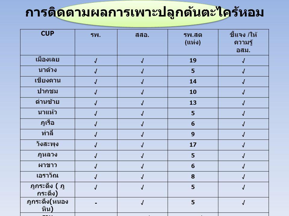 ร้อยละของผู้ป่วยนอกได้รับบริการการแพทย์แผนไทย และ การแพทย์ทางเลือกที่ได้มาตรฐาน ร้อยละ ๑๖ ของโรงพยาบาล ในจังหวัดเลย