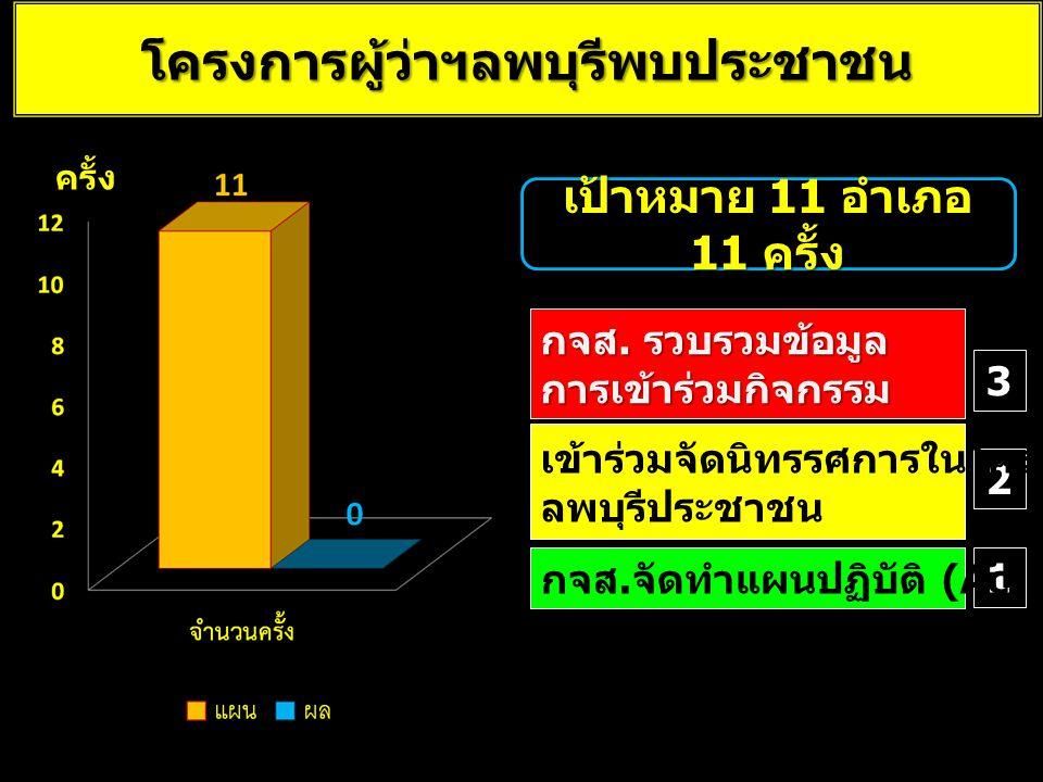 โครงการผู้ว่าฯลพบุรีพบประชาชน 1 2 3 กจส.