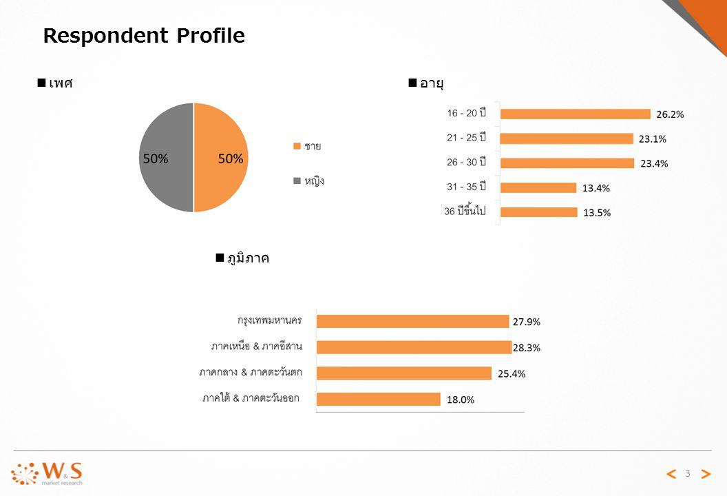 Respondent Profile 3 ■ เพศ ■ ภูมิภาค ■ อายุ