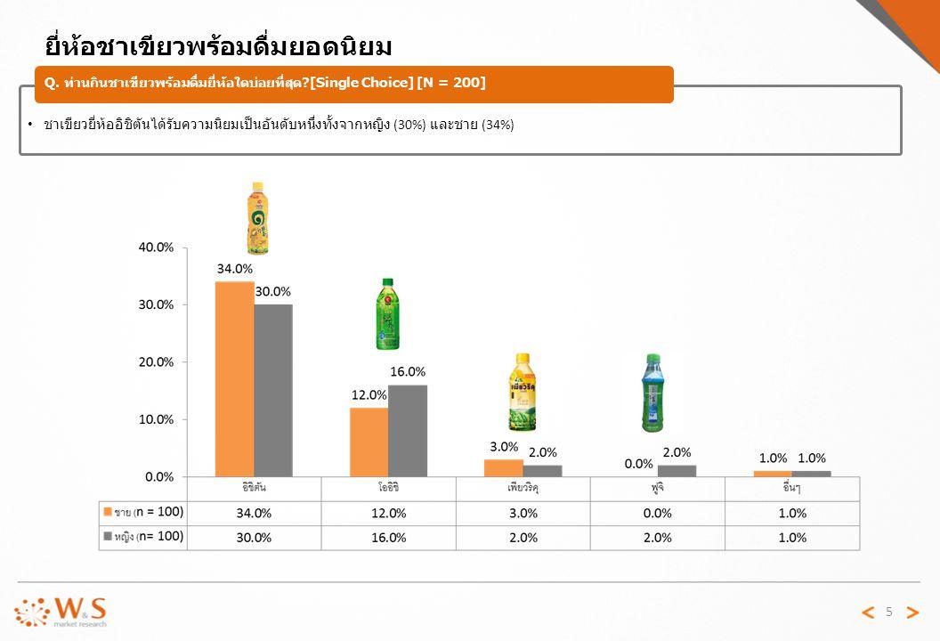 5 ยี่ห้อชาเขียวพร้อมดื่มยอดนิยม Q. ท่านกินชาเขียวพร้อมดื่มยี่ห้อใดบ่อยที่สุด ?[Single Choice] [N = 200] ชาเขียวยี่ห้ออิชิตันได้รับความนิยมเป็นอันดับหน