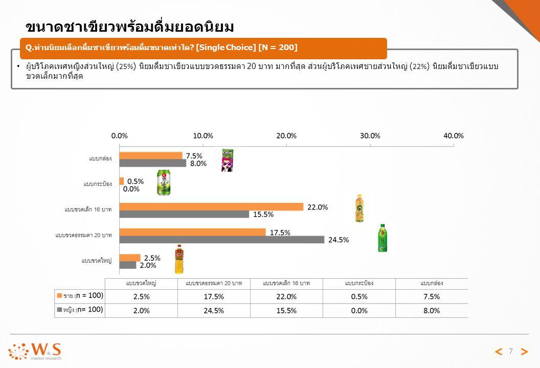 7 ผู้บริโภคเพศหญิงส่วนใหญ่ (25%) นิยมดื่มชาเขียวแบบขวดธรรมดา 20 บาท มากที่สุด ส่วนผู้บริโภคเพศชายส่วนใหญ่ (22%) นิยมดื่มชาเขียวแบบ ขวดเล็กมากที่สุด ขนาดชาเขียวพร้อมดื่มยอดนิยม Q.
