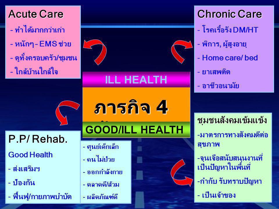 ภารกิจ 4 ด้าน Chronic Care - โรคเรื้อรัง DM/HT - พิการ, ผู้สูงอายุ - Home care/ bed - ยาเสพติด - อาชีวอนามัย Acute Care - ทำได้มากกว่าเก่า - หนักๆ – E