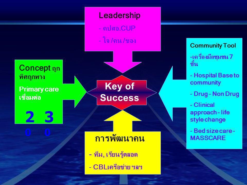 Key of Success Leadership - คปสอ.CUP - ใจ /คน /ของ Concept ถูก ทิศถูกทาง Primary care เชื่อมต่อ 3030 2020 การพัฒนาคน - ทีม, เรียนรู้ตลอด - CBLเครือข่า