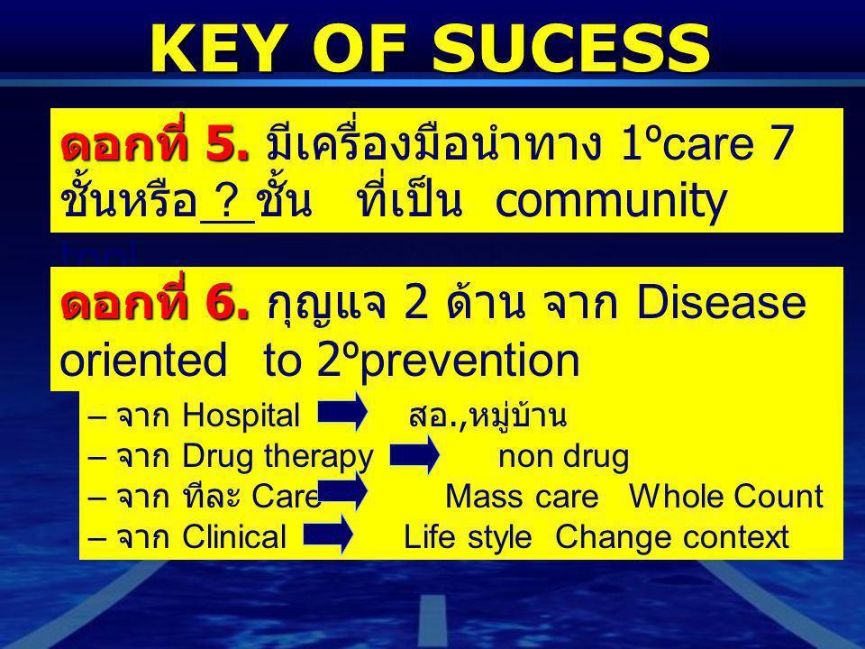 – จาก Hospital สอ., หมู่บ้าน – จาก Drug therapy non drug – จาก ทีละ Care Mass care Whole Count – จาก Clinical Life style Change context KEY OF SUCESS