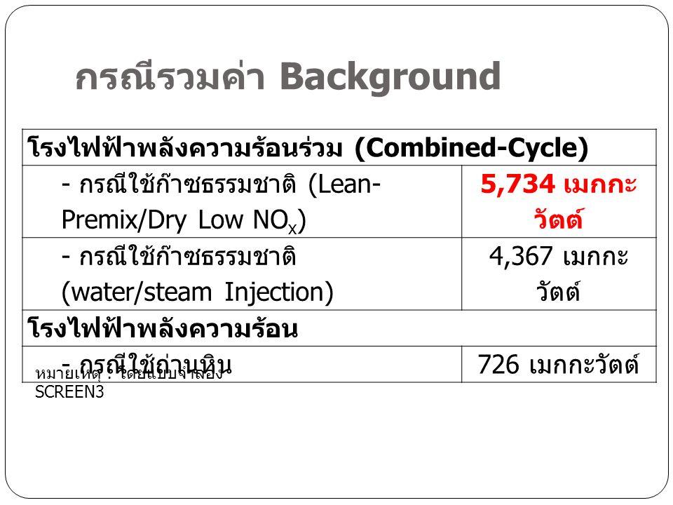 กรณีรวมค่า Background โรงไฟฟ้าพลังความร้อนร่วม (Combined-Cycle) - กรณีใช้ก๊าซธรรมชาติ (Lean- Premix/Dry Low NO x ) 5,734 เมกกะ วัตต์ - กรณีใช้ก๊าซธรรมชาติ (water/steam Injection) 4,367 เมกกะ วัตต์ โรงไฟฟ้าพลังความร้อน - กรณีใช้ถ่านหิน 726 เมกกะวัตต์ หมายเหตุ : โดยแบบจำลอง SCREEN3
