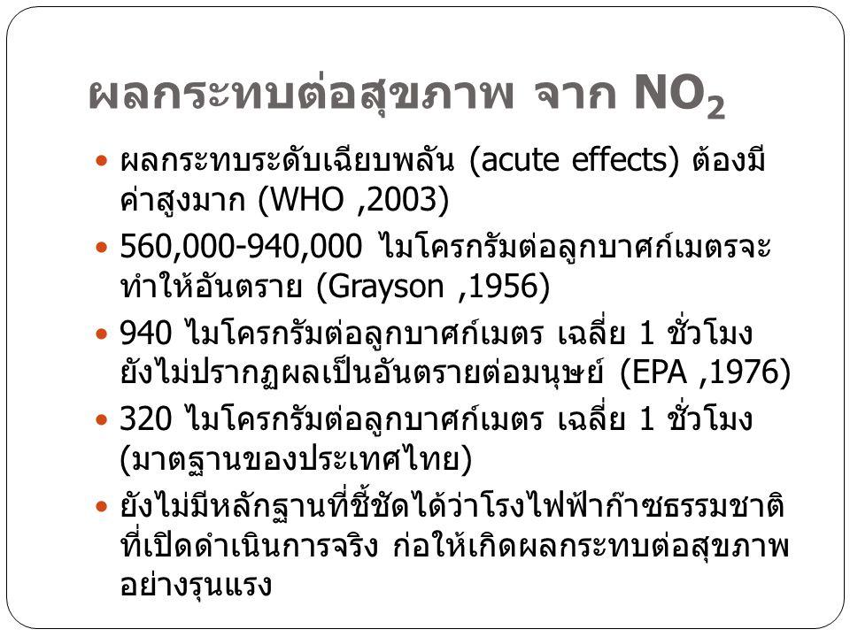ผลกระทบต่อสุขภาพ จาก NO 2 ผลกระทบระดับเฉียบพลัน (acute effects) ต้องมี ค่าสูงมาก (WHO,2003) 560,000-940,000 ไมโครกรัมต่อลูกบาศก์เมตรจะ ทำให้อันตราย (Grayson,1956) 940 ไมโครกรัมต่อลูกบาศก์เมตร เฉลี่ย 1 ชั่วโมง ยังไม่ปรากฏผลเป็นอันตรายต่อมนุษย์ (EPA,1976) 320 ไมโครกรัมต่อลูกบาศก์เมตร เฉลี่ย 1 ชั่วโมง ( มาตฐานของประเทศไทย ) ยังไม่มีหลักฐานที่ชี้ชัดได้ว่าโรงไฟฟ้าก๊าซธรรมชาติ ที่เปิดดำเนินการจริง ก่อให้เกิดผลกระทบต่อสุขภาพ อย่างรุนแรง