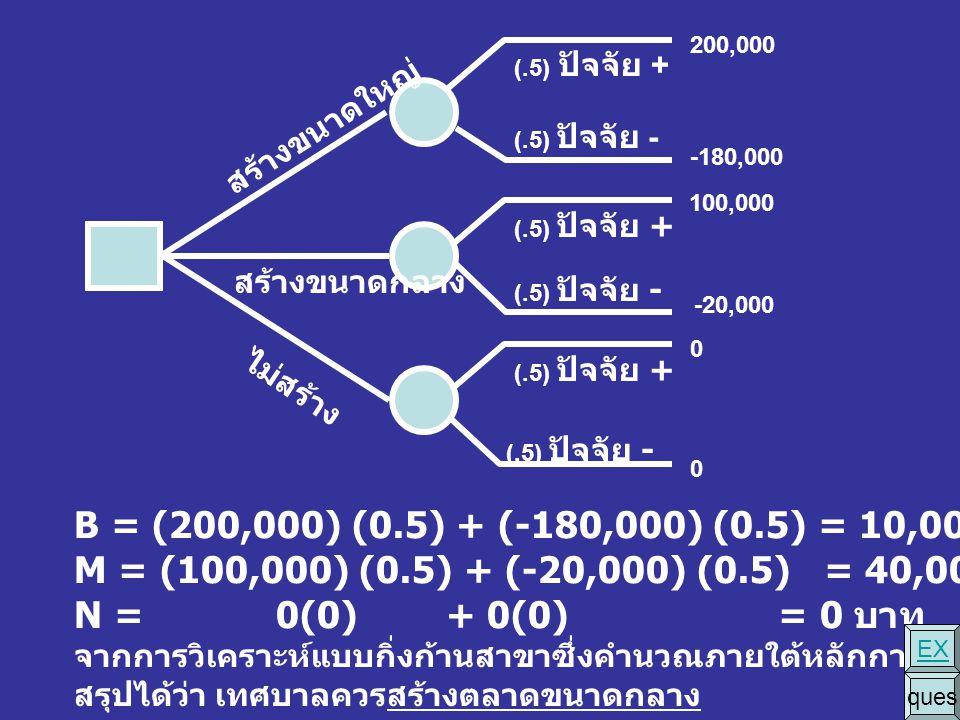(.5) ปัจจัย + (.5) ปัจจัย - สร้างขนาดใหญ่ สร้างขนาดกลาง ไม่สร้าง 200,000 -180,000 100,000 -20,000 0 0 B = (200,000) (0.5) + (-180,000) (0.5) = 10,000