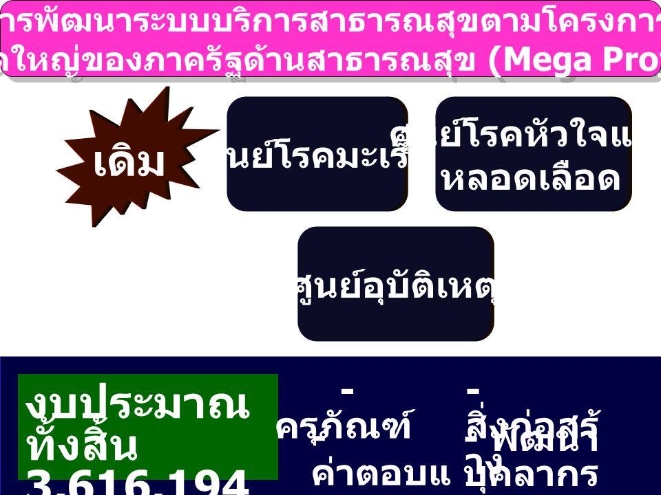 โครงการพัฒนาระบบบริการสาธารณสุขตามโครงการลงทุน ขนาดใหญ่ของภาครัฐด้านสาธารณสุข (Mega Project) โครงการพัฒนาระบบบริการสาธารณสุขตามโครงการลงทุน ขนาดใหญ่ของภาครัฐด้านสาธารณสุข (Mega Project) งบประมาณ ทั้งสิ้น 3,616.194 ล้านบาท เดิม ศูนย์โรคมะเร็ง ศูนย์โรคหัวใจและ หลอดเลือด ศูนย์อุบัติเหตุ - ครุภัณฑ์ - ค่าตอบแ ทน - สิ่งก่อสร้ าง - พัฒนา บุคลากร