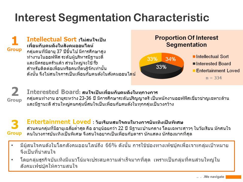 Interest Segmentation Characteristic Intellectual Sort :ไม่สนใจเป็น เพื่อนกับคนดังในสังคมออนไลน์ กลุ่มคนที่มีอายุ 37 ปีขึ้นไป มีการศึกษาสูง ทำงานในออฟฟิส ระดับผู้บริหารมีฐานะดี และมีครอบครัวแล้ว ส่วนใหญ่จะใช้ fb สำหรับติดต่อเพื่อนหรือคนที่ตนรู้จักเท่านั้น ดังนั้น จึงไม่สนใจการเป็นเพื่อนกับคนดังในสังคมออนไลน์ Interested Board : สนใจเป็นเพื่อนกับคนดังในทุกวงการ กลุ่มคนทำงาน อายุระหว่าง 23-36 ปี มีการศึกษาระดับปริญญาตรี เป็นพนักงานออฟฟิสเชี่ยวชาญเฉพาะด้าน และมีฐานะดี ส่วนใหญ่คนกลุ่มนี้สนใจเป็นเพื่อนกับคนดังในทุกกลุ่มเป็นวงกว้าง Entertainment Loved : วัยเรียนสนใจคนในวงการบันเทิงเป็นพิเศษ ส่วนคนกลุ่มที่มีอายุเฉลี่ยต่ำสุด คือ อายุน้อยกว่า 22 ปี มีฐานะปานกลาง โดยเฉพาะสาวๆ ในวัยเรียน มักสนใจ คนในวงการบันเทิงเป็นพิเศษ จึงสนใจอยากเป็นเพื่อนกับดารา นักแสดง นักร้องมากที่สุด 3 Group 2 1 n = 334 มีผู้สนใจคนดังในโลกสังคมออนไลน์ถึง 66% ดังนั้น การใช้ช่องทางเฟซบุ๊คเพื่อเจาะกลุ่มเป้าหมาย จึงเป็นที่น่าสนใจ โดยกลุ่มธุรกิจบันเทิงมีแนวโน้มจะประสบความสำเร็จมากที่สุด เพราะเป็นกลุ่มที่คนส่วนใหญ่ใน สังคมเฟซบุ๊คให้ความสนใจ