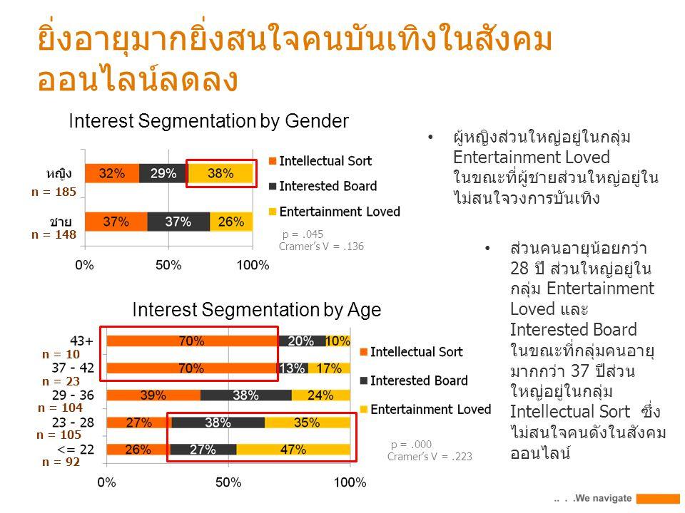 p =.000 Cramer's V =.223 n = 92 n = 105 n = 104 n = 23 n = 10 Interest Segmentation by Age ผู้หญิงส่วนใหญ่อยู่ในกลุ่ม Entertainment Loved ในขณะที่ผู้ชายส่วนใหญ่อยู่ใน ไม่สนใจวงการบันเทิง Interest Segmentation by Gender ยิ่งอายุมากยิ่งสนใจคนบันเทิงในสังคม ออนไลน์ลดลง ส่วนคนอายุน้อยกว่า 28 ปี ส่วนใหญ่อยู่ใน กลุ่ม Entertainment Loved และ Interested Board ในขณะที่กลุ่มคนอายุ มากกว่า 37 ปีส่วน ใหญ่อยู่ในกลุ่ม Intellectual Sort ซึ่ง ไม่สนใจคนดังในสังคม ออนไลน์ p =.045 Cramer's V =.136 n = 185 n = 148