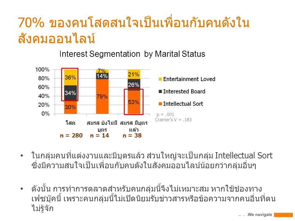 70% ของคนโสดสนใจเป็นเพื่อนกับคนดังใน สังคมออนไลน์ p =.001 Cramer's V =.183 Interest Segmentation by Marital Status n = 280n = 14n = 38 ในกลุ่มคนที่แต่