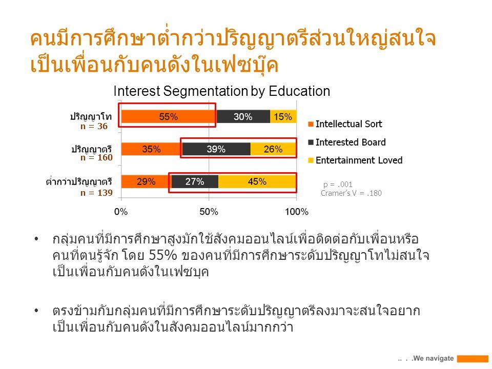 คนมีการศึกษาต่ำกว่าปริญญาตรีส่วนใหญ่สนใจ เป็นเพื่อนกับคนดังในเฟซบุ๊ค p =.001 Cramer's V =.180 Interest Segmentation by Education กลุ่มคนที่มีการศึกษาสูงมักใช้สังคมออนไลน์เพื่อติดต่อกับเพื่อนหรือ คนที่ตนรู้จัก โดย 55% ของคนที่มีการศึกษาระดับปริญญาโทไม่สนใจ เป็นเพื่อนกับคนดังในเฟซบุค ตรงข้ามกับกลุ่มคนที่มีการศึกษาระดับปริญญาตรีลงมาจะสนใจอยาก เป็นเพื่อนกับคนดังในสังคมออนไลน์มากกว่า n = 36 n = 160 n = 139