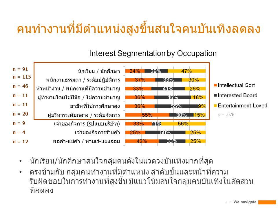 คนทำงานที่มีตำแหน่งสูงขึ้นสนใจคนบันเทิงลดลง p =.076 Interest Segmentation by Occupation n = 91 n = 115 n = 46 n = 11 n = 20 n = 9 n = 4 n = 12 นักเรีย