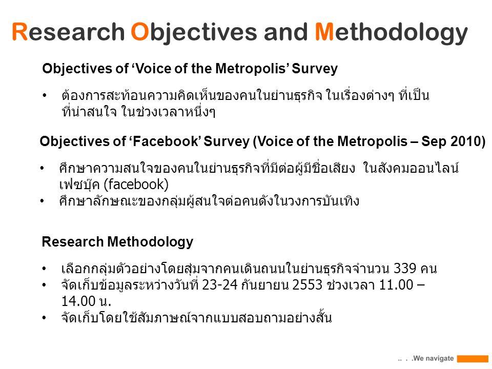 Research Objectives and Methodology Objectives of 'Facebook' Survey (Voice of the Metropolis – Sep 2010) ศึกษาความสนใจของคนในย่านธุรกิจที่มีต่อผู้มีชื่อเสียง ในสังคมออนไลน์ เฟซบุ๊ค (facebook) ศึกษาลักษณะของกลุ่มผู้สนใจต่อคนดังในวงการบันเทิง Research Methodology เลือกกลุ่มตัวอย่างโดยสุ่มจากคนเดินถนนในย่านธุรกิจจำนวน 339 คน จัดเก็บข้อมูลระหว่างวันที่ 23-24 กันยายน 2553 ช่วงเวลา 11.00 – 14.00 น.