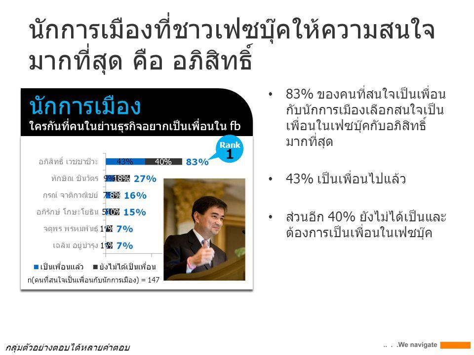 นักการเมืองที่ชาวเฟซบุ๊คให้ความสนใจ มากที่สุด คือ อภิสิทธิ์ 83% ของคนที่สนใจเป็นเพื่อน กับนักการเมืองเลือกสนใจเป็น เพื่อนในเฟซบุ๊คกับอภิสิทธิ์ มากที่สุด 43% เป็นเพื่อนไปแล้ว ส่วนอีก 40% ยังไม่ได้เป็นและ ต้องการเป็นเพื่อนในเฟซบุ๊ค นักการเมือง ใครกันที่คนในย่านธุรกิจอยากเป็นเพื่อนใน fb นักการเมือง ใครกันที่คนในย่านธุรกิจอยากเป็นเพื่อนใน fb n(คนที่สนใจเป็นเพื่อนกับนักการเมือง) = 147 Rank 1 กลุ่มตัวอย่างตอบได้หลายคำตอบ