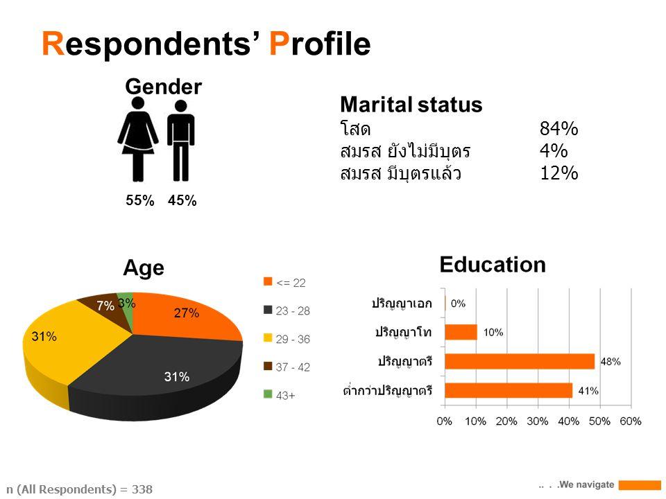 Gender 55% 45% Respondents' Profile n (All Respondents) = 338 Marital status โสด84% สมรส ยังไม่มีบุตร 4% สมรส มีบุตรแล้ว12%