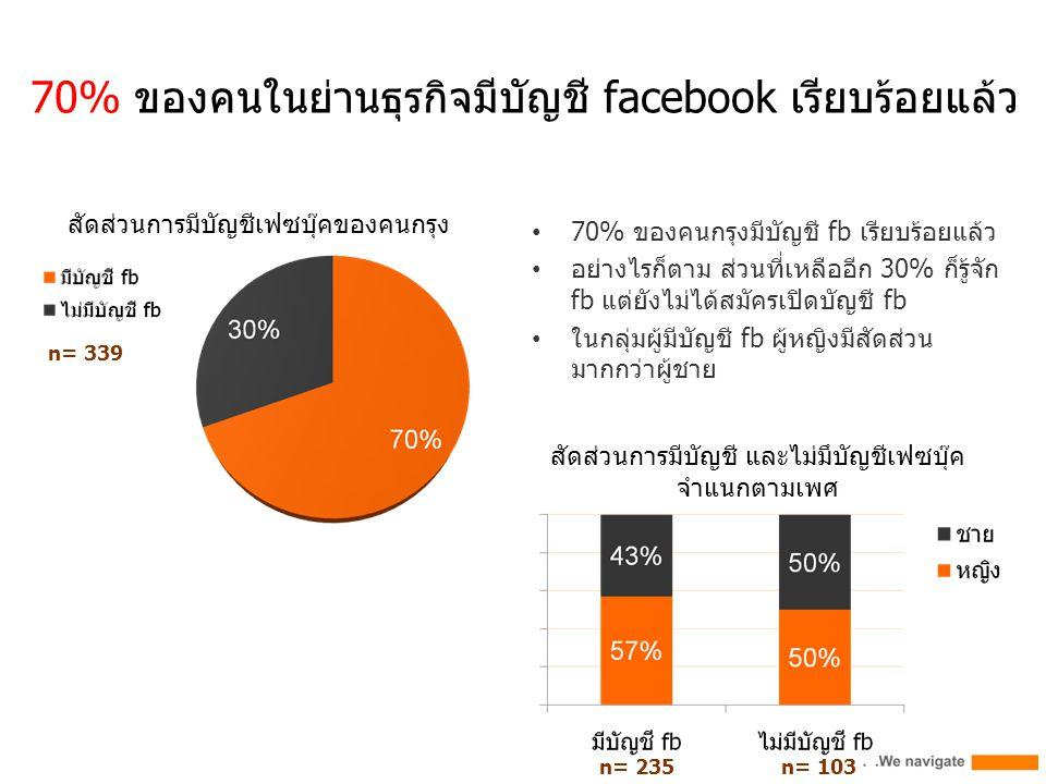 70% ของคนในย่านธุรกิจมีบัญชี facebook เรียบร้อยแล้ว n= 339 70% ของคนกรุงมีบัญชี fb เรียบร้อยแล้ว อย่างไรก็ตาม ส่วนที่เหลืออีก 30% ก็รู้จัก fb แต่ยังไม่ได้สมัครเปิดบัญชี fb ในกลุ่มผู้มีบัญชี fb ผู้หญิงมีสัดส่วน มากกว่าผู้ชาย n= 235 สัดส่วนการมีบัญชีเฟซบุ๊คของคนกรุง สัดส่วนการมีบัญชี และไม่มึบัญชีเฟซบุ๊ค จำแนกตามเพศ n= 103