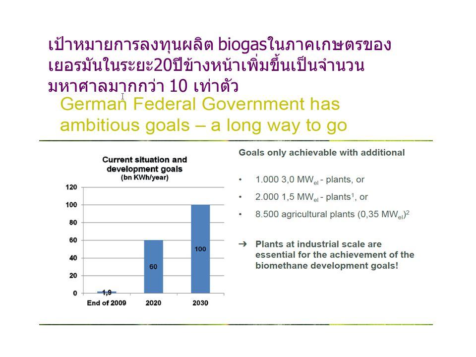 เป้าหมายการลงทุนผลิต biogas ในภาคเกษตรของ เยอรมันในระยะ 20 ปีข้างหน้าเพิ่มขึ้นเป็นจำนวน มหาศาลมากกว่า 10 เท่าตัว