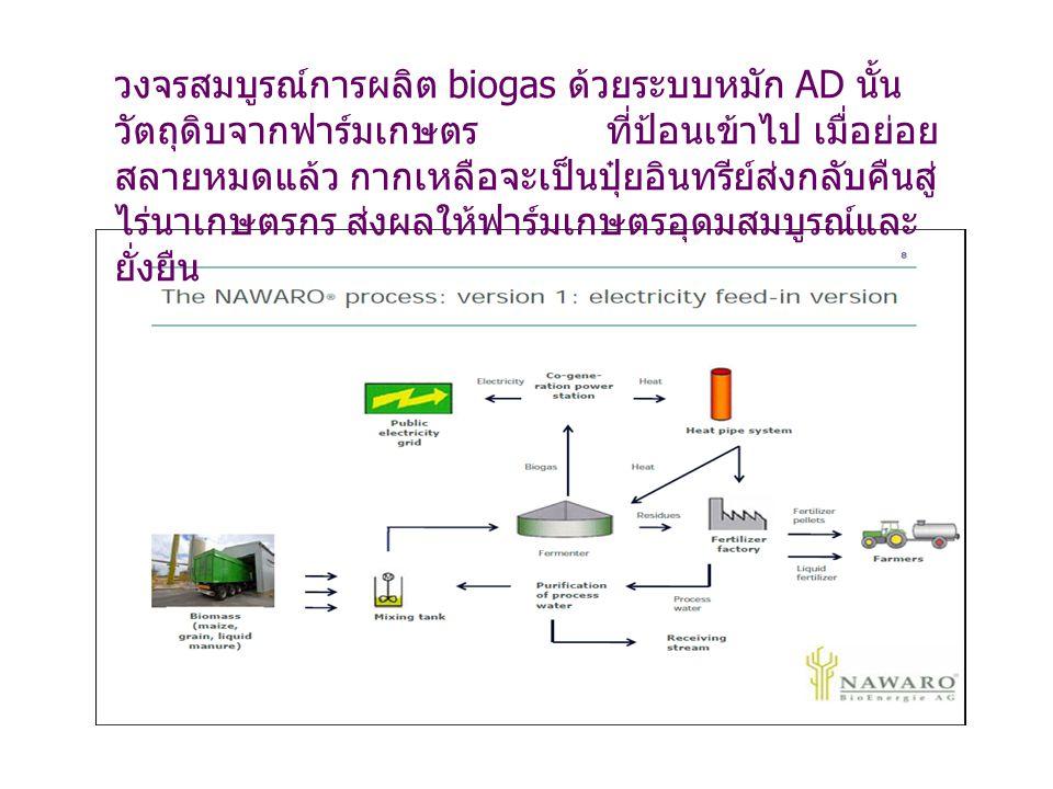 วงจรสมบูรณ์การผลิต biogas ด้วยระบบหมัก AD นั้น วัตถุดิบจากฟาร์มเกษตร ที่ป้อนเข้าไป เมื่อย่อย สลายหมดแล้ว กากเหลือจะเป็นปุ๋ยอินทรีย์ส่งกลับคืนสู่ ไร่นา