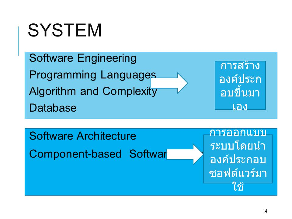 SYSTEM Software Engineering Programming Languages Algorithm and Complexity Database 14 Software Architecture Component-based Software Engineering การส