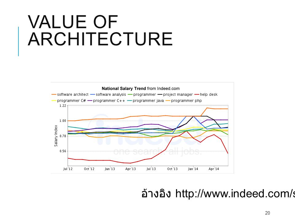 VALUE OF ARCHITECTURE 20 อ้างอิง http://www.indeed.com/salary
