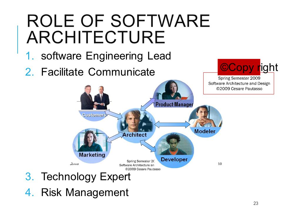 ROLE OF SOFTWARE ARCHITECTURE 1.software Engineering Lead 2.Facilitate Communicate 3.Technology Expert 4.Risk Management 23 ©Copy right