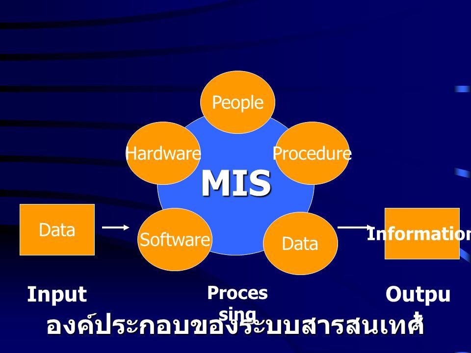 MIS Input Proces sing Outpu t องค์ประกอบของระบบสารสนเทศ Data Information People Data Software ProcedureHardware