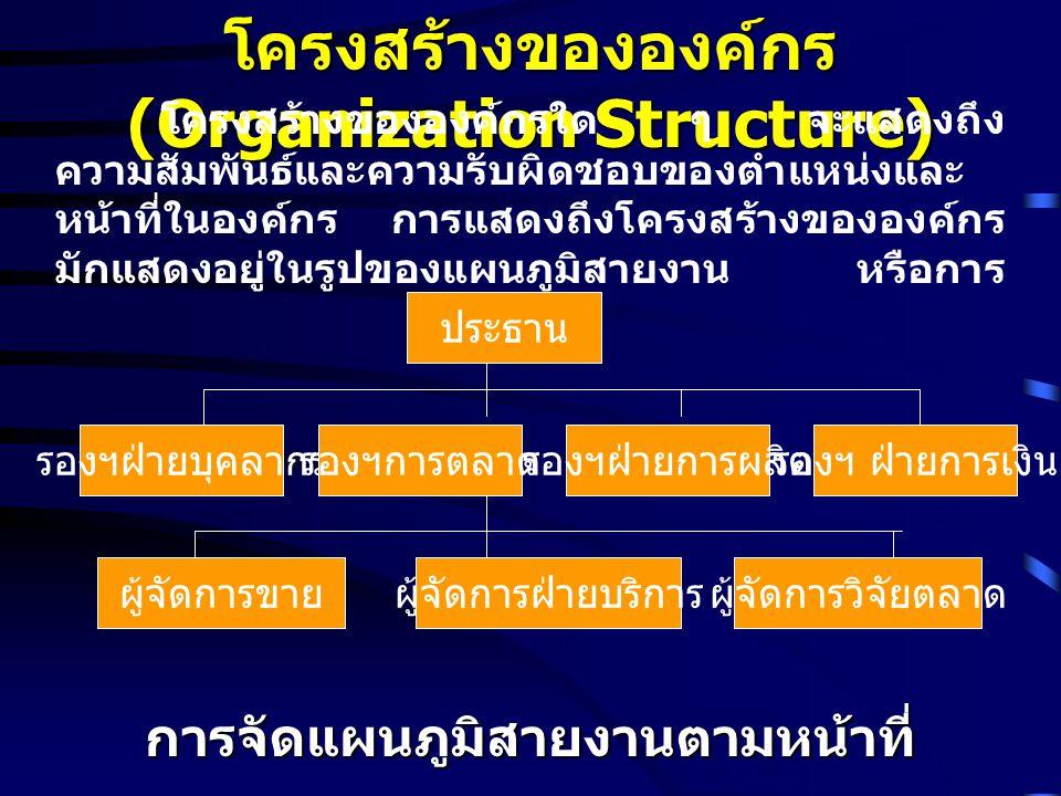 โครงสร้างขององค์กร (Organization Structure) โครงสร้างขององค์กรใด ๆ จะแสดงถึง ความสัมพันธ์และความรับผิดชอบของตำแหน่งและ หน้าที่ในองค์กร การแสดงถึงโครงส