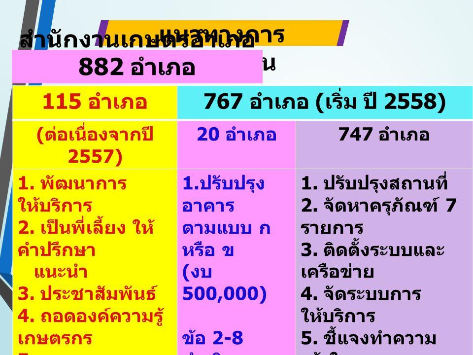 115 อำเภอ 767 อำเภอ ( เริ่ม ปี 2558) ( ต่อเนื่องจากปี 2557) 20 อำเภอ 747 อำเภอ 1. พัฒนาการ ให้บริการ 2. เป็นพี่เลี้ยง ให้ คำปรึกษา แนะนำ 3. ประชาสัมพั