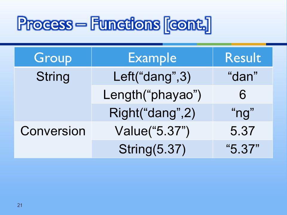"""GroupExampleResult StringLeft(""""dang"""",3)""""dan"""" Length(""""phayao"""")6 Right(""""dang"""",2)""""ng"""" ConversionValue(""""5.37"""")5.37 String(5.37)""""5.37"""" 21"""