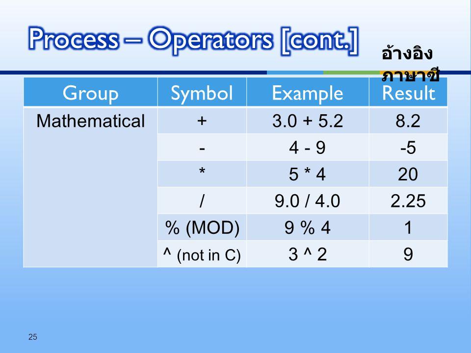 GroupSymbolExampleResult Mathematical+3.0 + 5.28.2 -4 - 9-5 *5 * 420 /9.0 / 4.02.25 % (MOD)9 % 41 ^ (not in C) 3 ^ 29 25 อ้างอิง ภาษาซี
